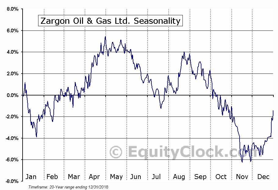 Zargon Oil & Gas Ltd. (TSE:ZAR) Seasonal Chart