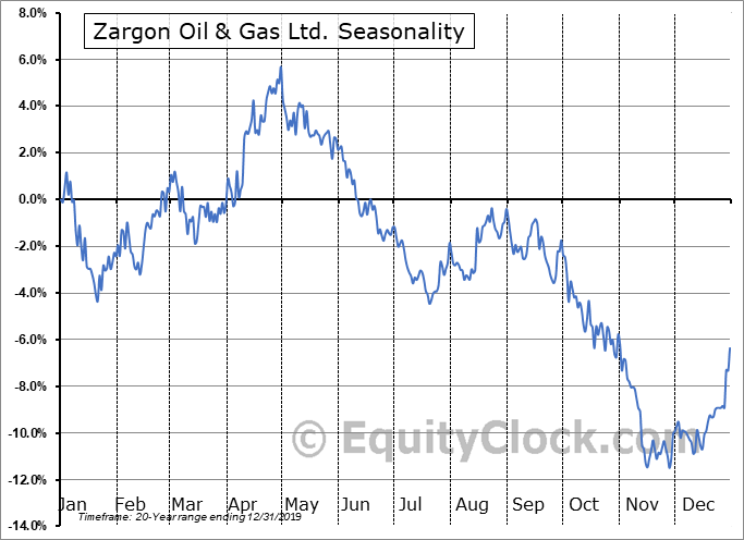 Zargon Oil & Gas Ltd. (TSE:ZAR.TO) Seasonal Chart