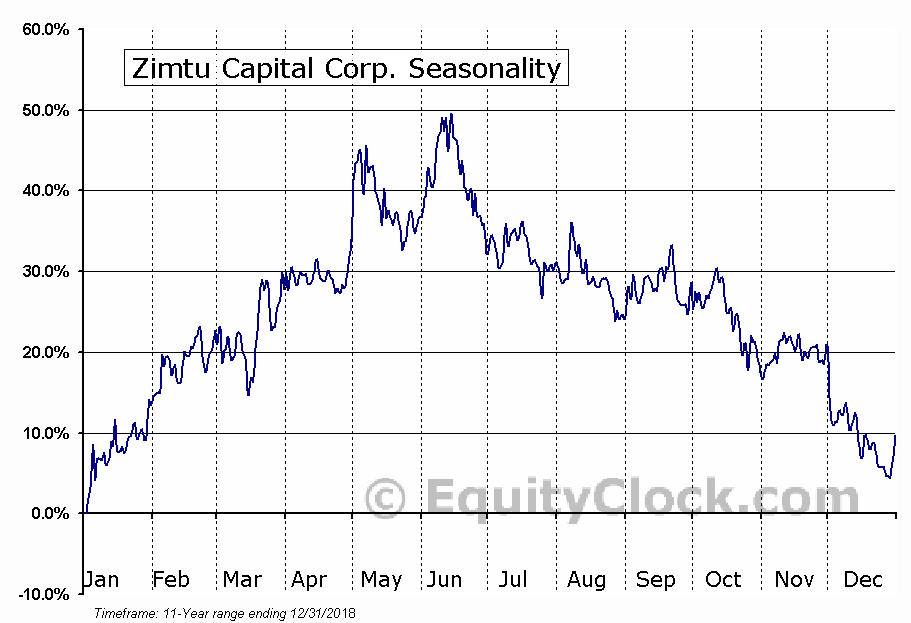 Zimtu Capital Corp. (TSXV:ZC) Seasonal Chart