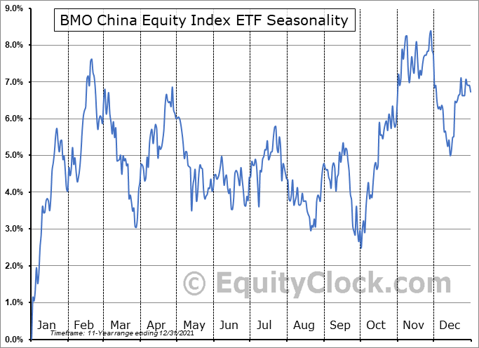 BMO China Equity Index ETF (TSE:ZCH.TO) Seasonal Chart
