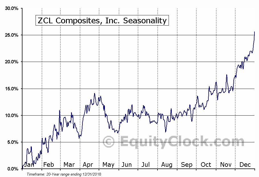 ZCL Composites, Inc. (TSE:ZCL.TO) Seasonal Chart