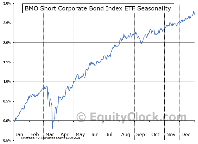 BMO Short Corporate Bond Index ETF (TSE:ZCS.TO) Seasonal Chart