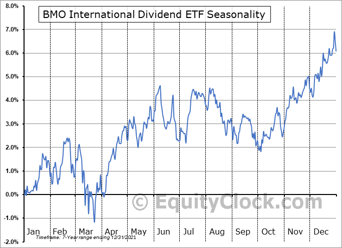 BMO International Dividend ETF (TSE:ZDI.TO) Seasonal Chart