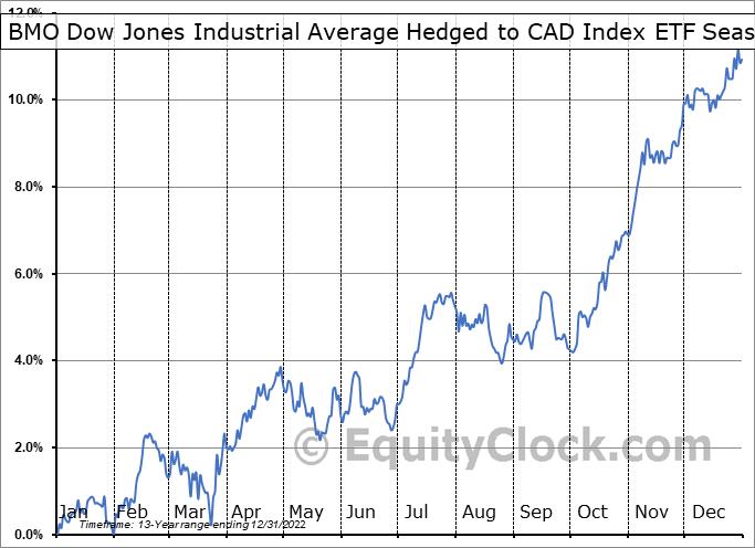 BMO Dow Jones Industrial Average Hedged to CAD Index ETF (TSE:ZDJ.TO) Seasonal Chart