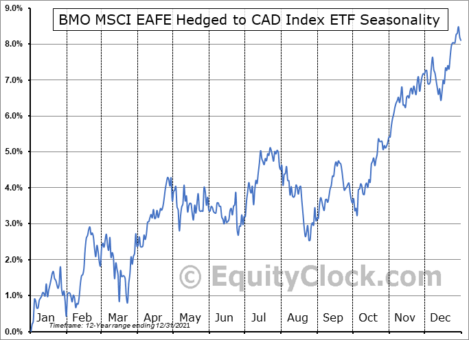 BMO MSCI EAFE Hedged to CAD Index ETF (TSE:ZDM.TO) Seasonal Chart