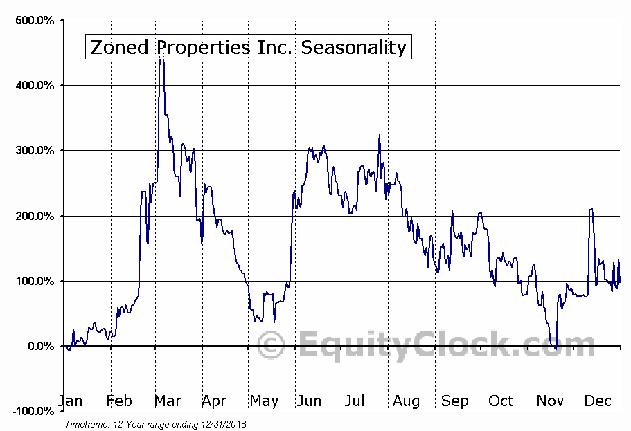 Zoned Properties Inc. (OTCMKT:ZDPY) Seasonal Chart