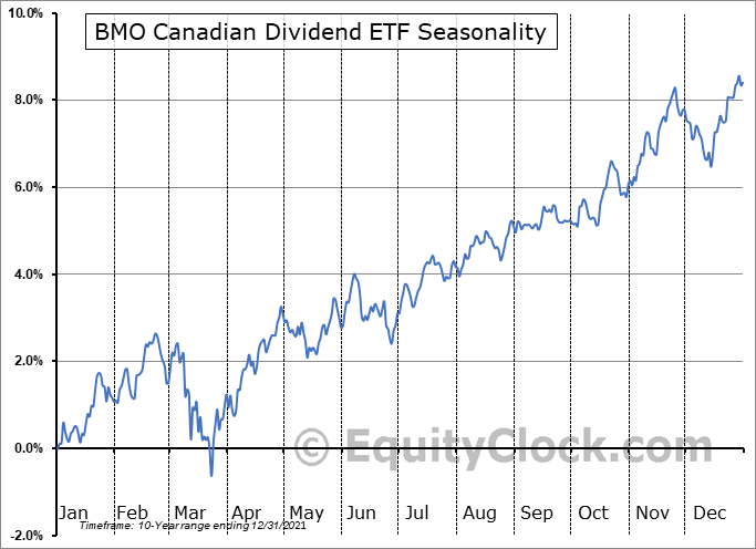 BMO Canadian Dividend ETF (TSE:ZDV.TO) Seasonal Chart
