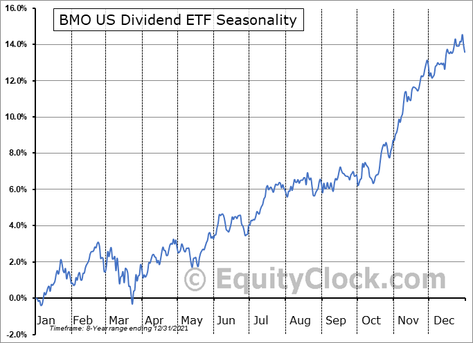 BMO US Dividend ETF (TSE:ZDY.TO) Seasonal Chart