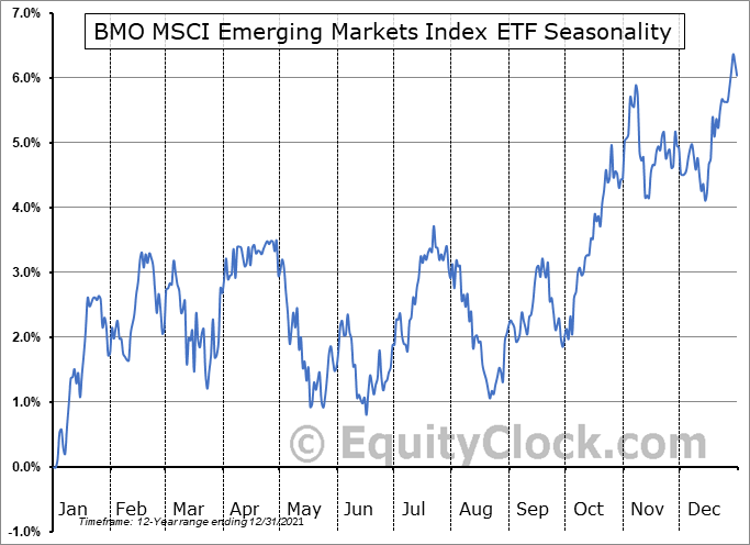 BMO MSCI Emerging Markets Index ETF (TSE:ZEM.TO) Seasonal Chart