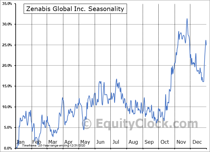 Zenabis Global Inc. (TSE:ZENA.TO) Seasonal Chart
