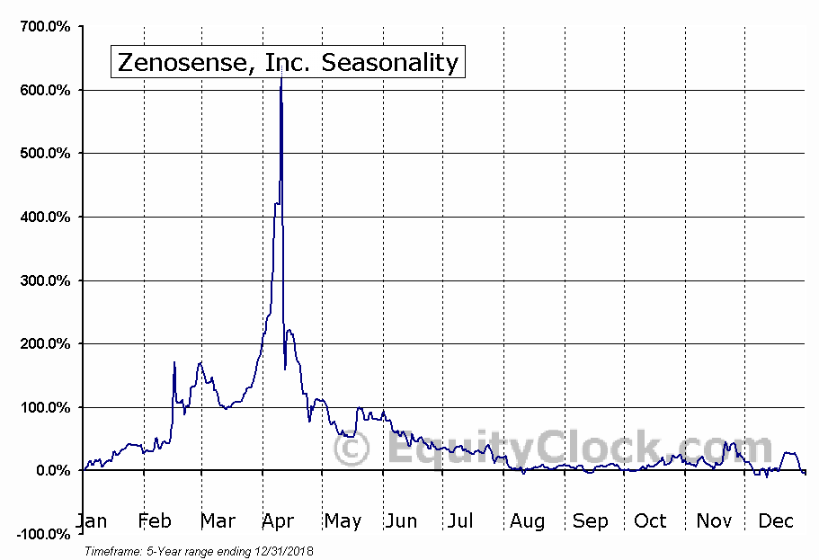 Zenosense, Inc. (OTCMKT:ZENO) Seasonal Chart