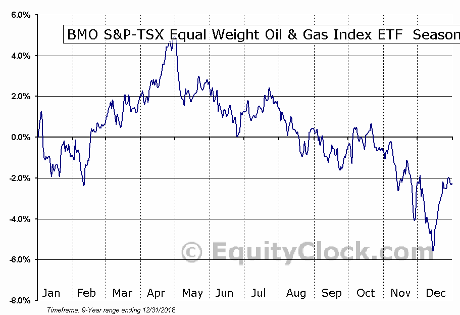 BMO S&P-TSX Equal Weight Oil & Gas Index ETF  (TSE:ZEO.TO) Seasonal Chart