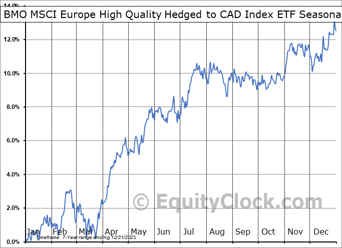 BMO MSCI Europe High Quality Hedged to CAD Index ETF (TSE:ZEQ.TO) Seasonal Chart