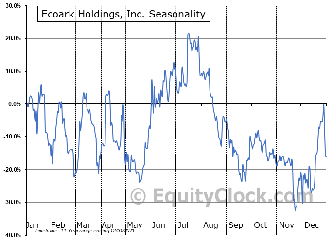 Ecoark Holdings, Inc. (OTCMKT:ZEST) Seasonal Chart