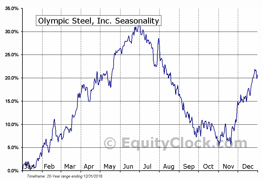 Olympic Steel, Inc. (NASD:ZEUS) Seasonal Chart
