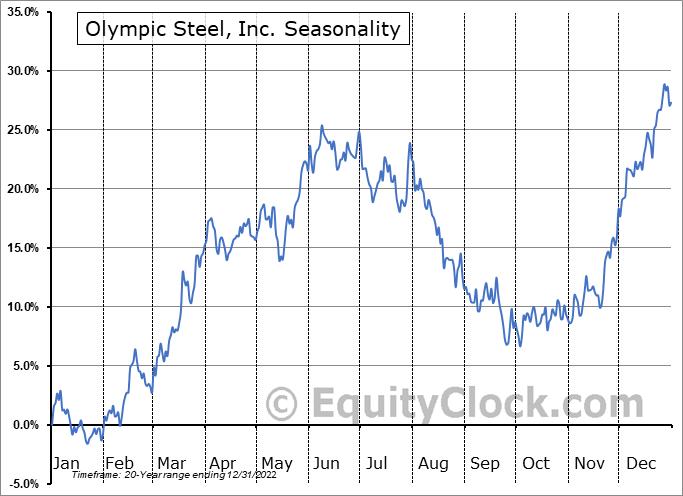 Olympic Steel, Inc. (NASD:ZEUS) Seasonal Chart