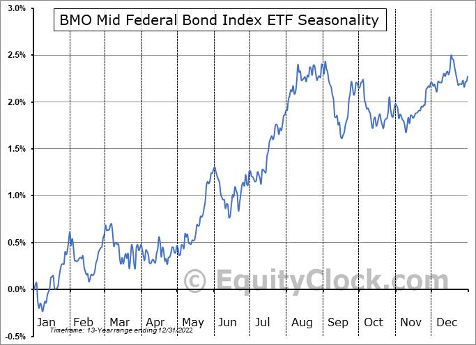 BMO Mid Federal Bond Index ETF (TSE:ZFM.TO) Seasonal Chart