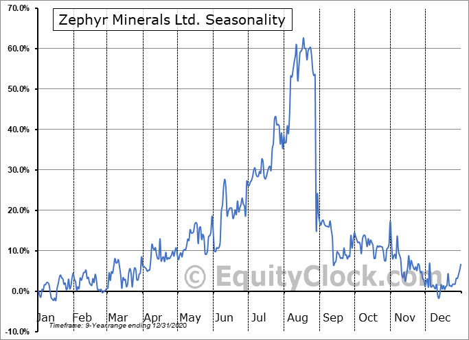 Zephyr Minerals Ltd. (TSXV:ZFR.V) Seasonal Chart