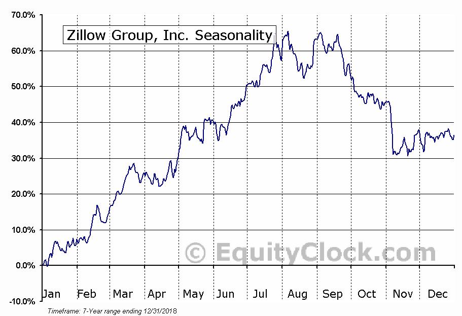 Zillow Group, Inc. (NASD:ZG) Seasonal Chart