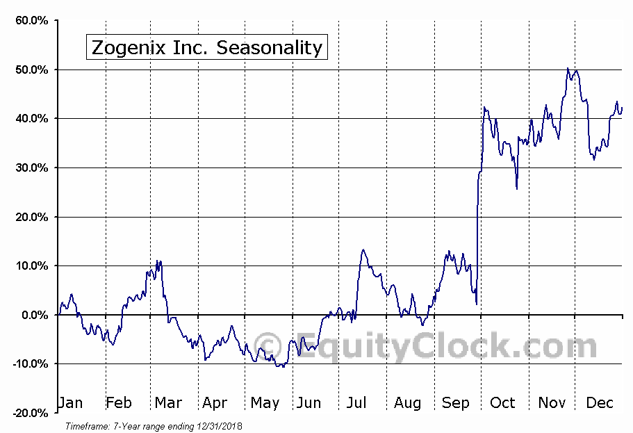 Zogenix Inc. (NASD:ZGNX) Seasonal Chart