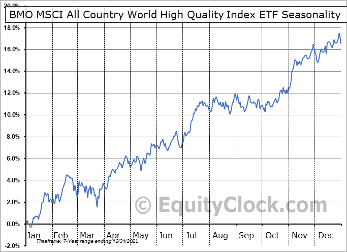 BMO MSCI All Country World High Quality Index ETF (TSE:ZGQ.TO) Seasonal Chart