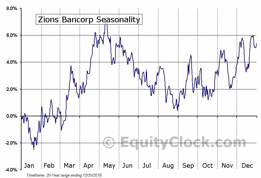 Zions Bancorp (NASD:ZION) Seasonal Chart