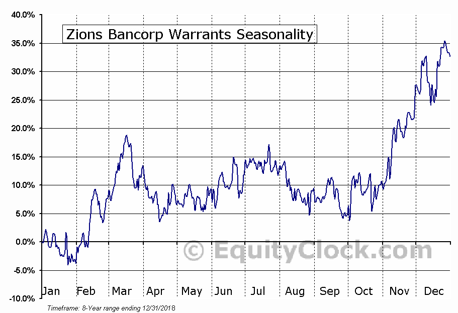Zions Bancorp Warrants (NASD:ZIONW) Seasonal Chart