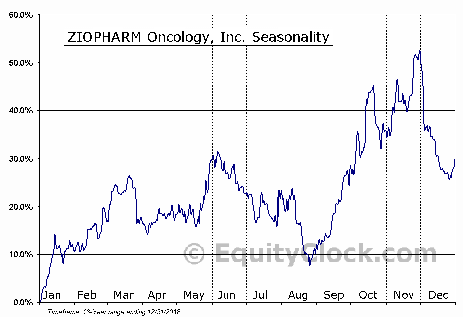 ZIOPHARM Oncology, Inc. (NASD:ZIOP) Seasonal Chart