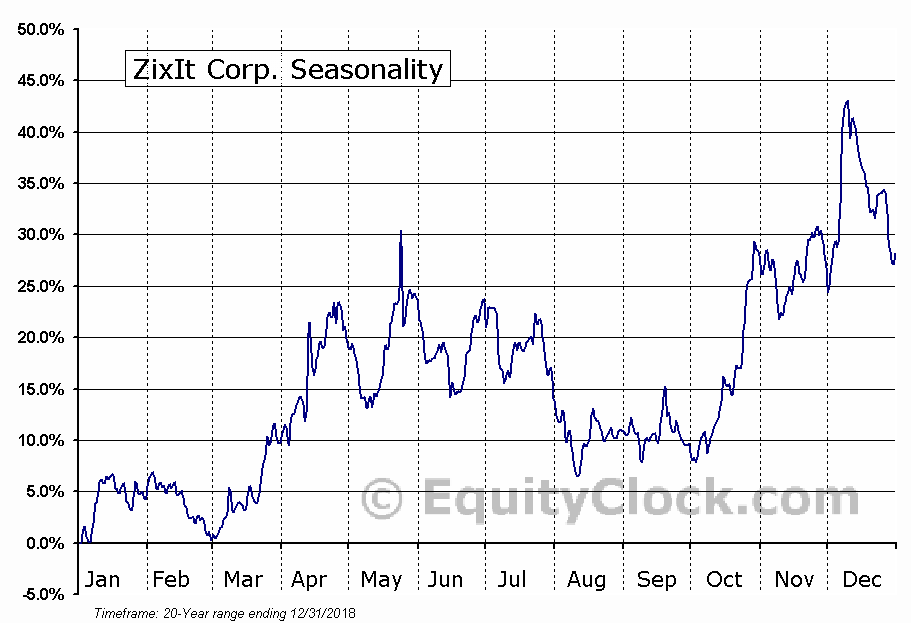 ZixIt Corp. (NASD:ZIXI) Seasonal Chart