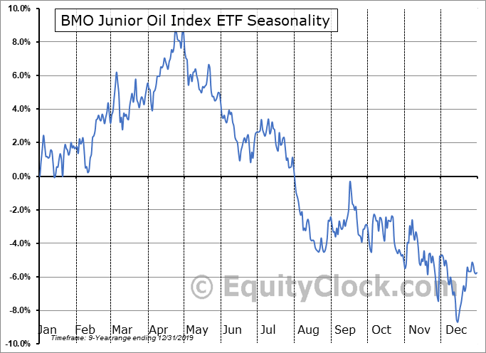 BMO Junior Oil Index ETF (TSE:ZJO.TO) Seasonal Chart