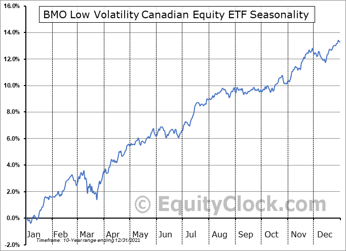 BMO Low Volatility Canadian Equity ETF (TSE:ZLB.TO) Seasonal Chart