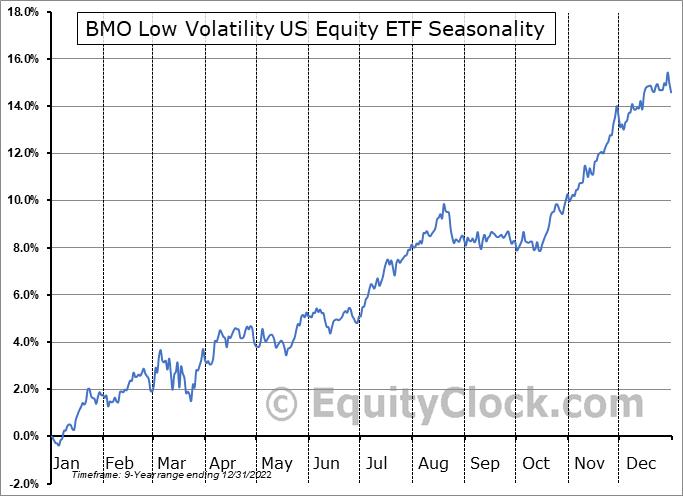 BMO Low Volatility US Equity ETF (TSE:ZLU.TO) Seasonal Chart