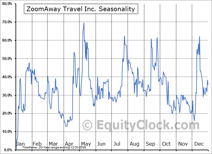 ZoomAway Travel Inc. (TSXV:ZMA.V) Seasonal Chart