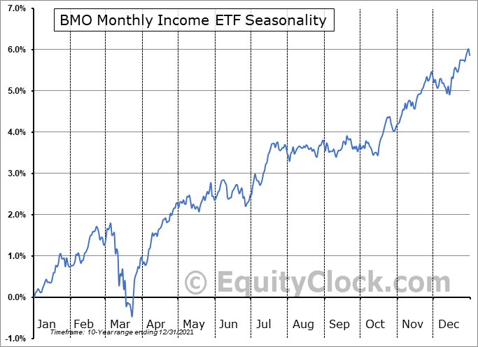 BMO Monthly Income ETF (TSE:ZMI.TO) Seasonal Chart