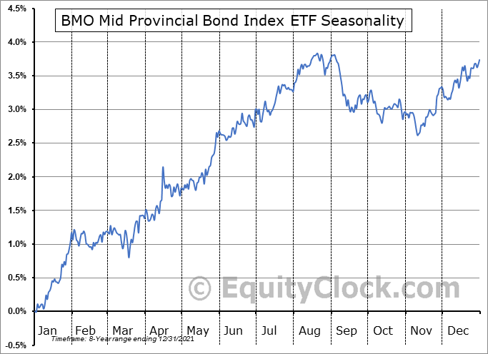 BMO Mid Provincial Bond Index ETF (TSE:ZMP.TO) Seasonal Chart