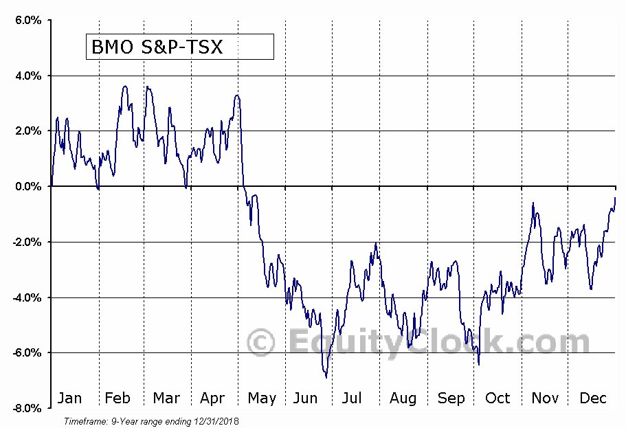 BMO S&P-TSX Equal Weight Global Base Metals Hedged to CAD Index ETF  (TSE:ZMT.TO) Seasonal Chart
