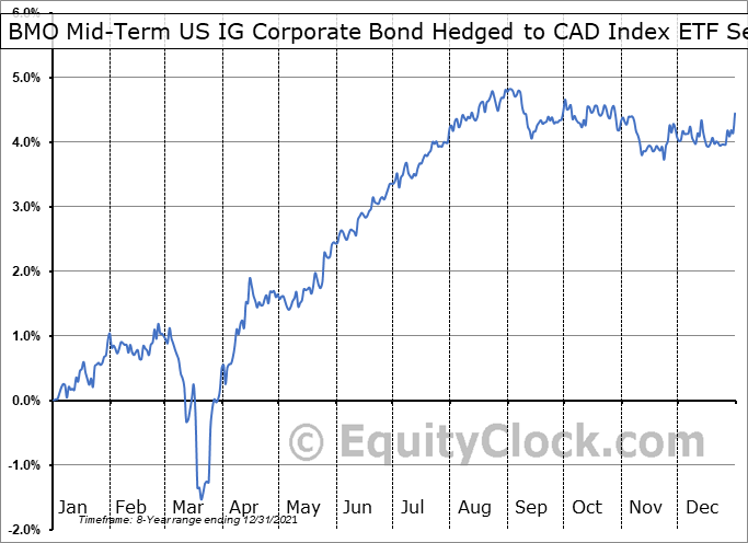 BMO Mid-Term US IG Corporate Bond Hedged to CAD Index ETF (TSE:ZMU.TO) Seasonal Chart