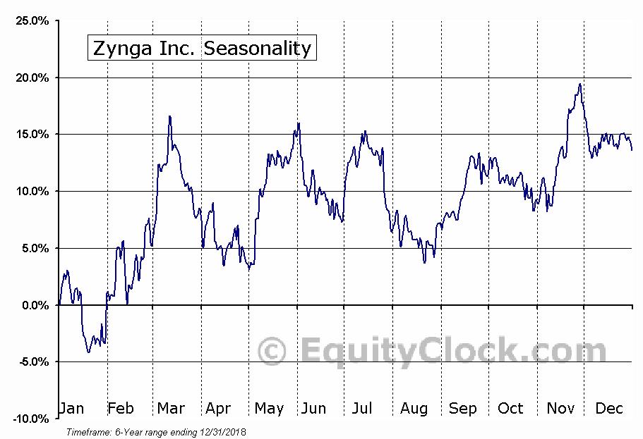 Zynga Inc. (NASD:ZNGA) Seasonal Chart