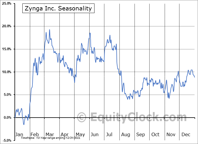 Zynga Inc. (NASD:ZNGA) Seasonal Chart