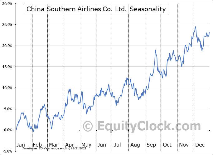 China Southern Airlines Co. Ltd. (NYSE:ZNH) Seasonal Chart