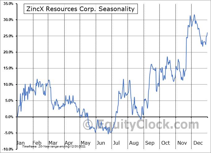 ZincX Resources Corp. (TSXV:ZNX.V) Seasonal Chart