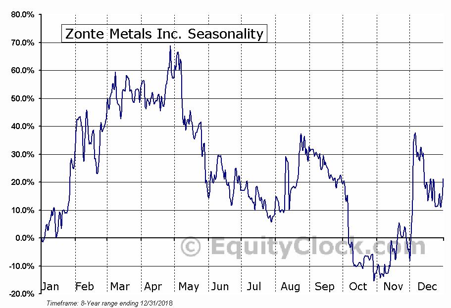 Zonte Metals Inc. (TSXV:ZON) Seasonal Chart