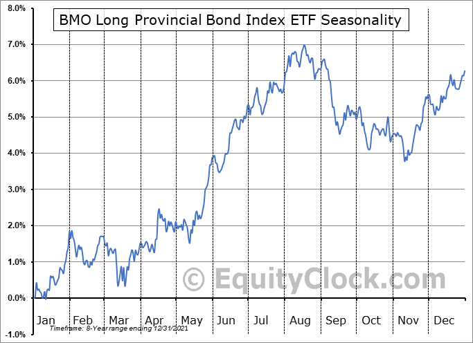 BMO Long Provincial Bond Index ETF (TSE:ZPL.TO) Seasonal Chart