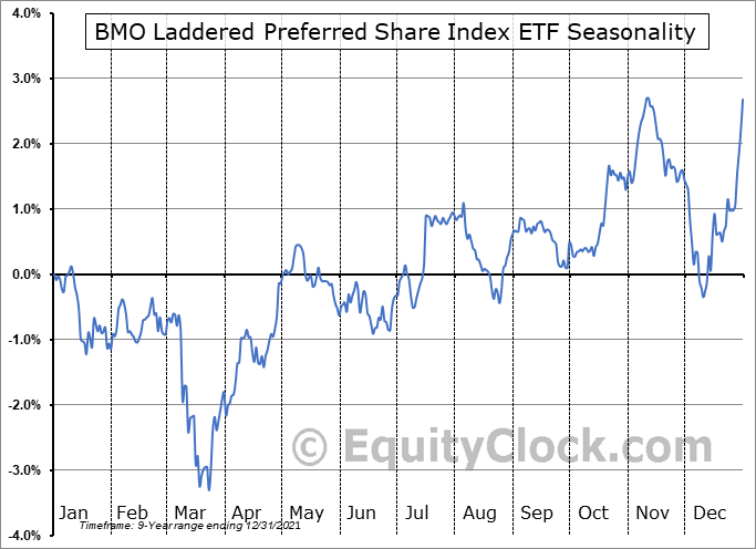 BMO Laddered Preferred Share Index ETF (TSE:ZPR.TO) Seasonal Chart