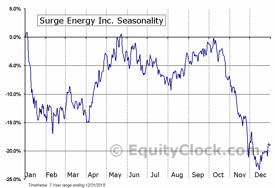 Surge Energy Inc. (OTCMKT:ZPTAF) Seasonal Chart