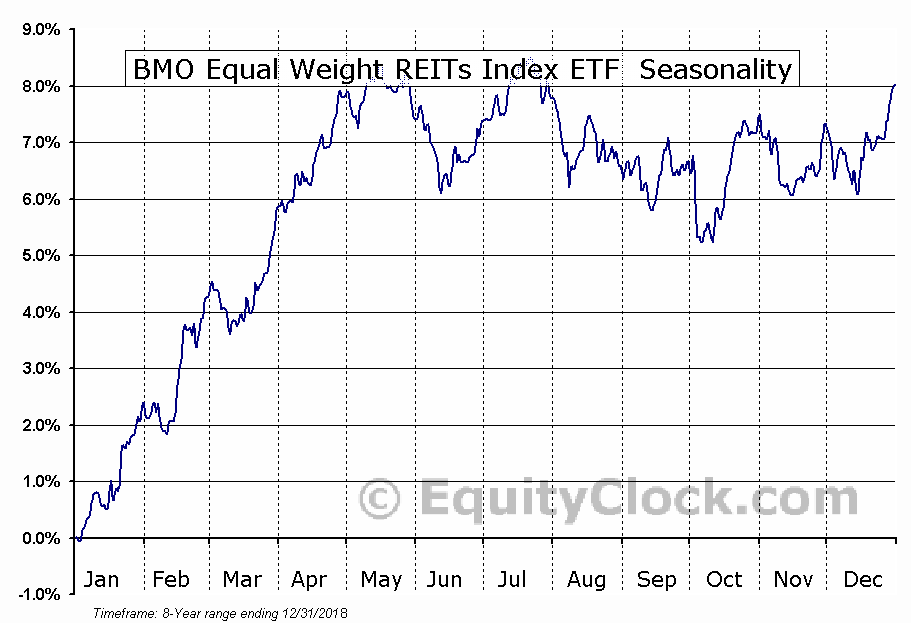 BMO Equal Weight REITs Index ETF  (TSE:ZRE.TO) Seasonal Chart