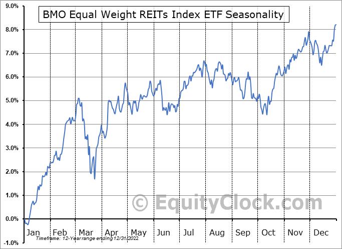BMO Equal Weight REITs Index ETF (TSE:ZRE.TO) Seasonal Chart