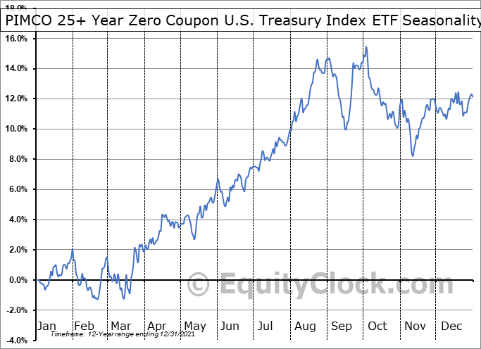 PIMCO 25+ Year Zero Coupon U.S. Treasury Index ETF (NYSE:ZROZ) Seasonal Chart