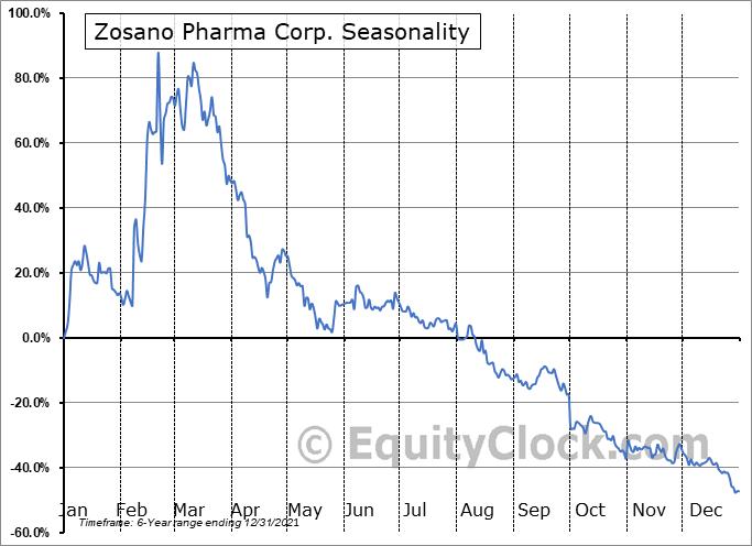 Zosano Pharma Corp. (NASD:ZSAN) Seasonal Chart