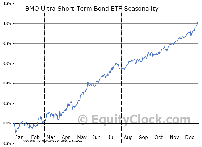 BMO Ultra Short-Term Bond ETF (TSE:ZST.TO) Seasonal Chart